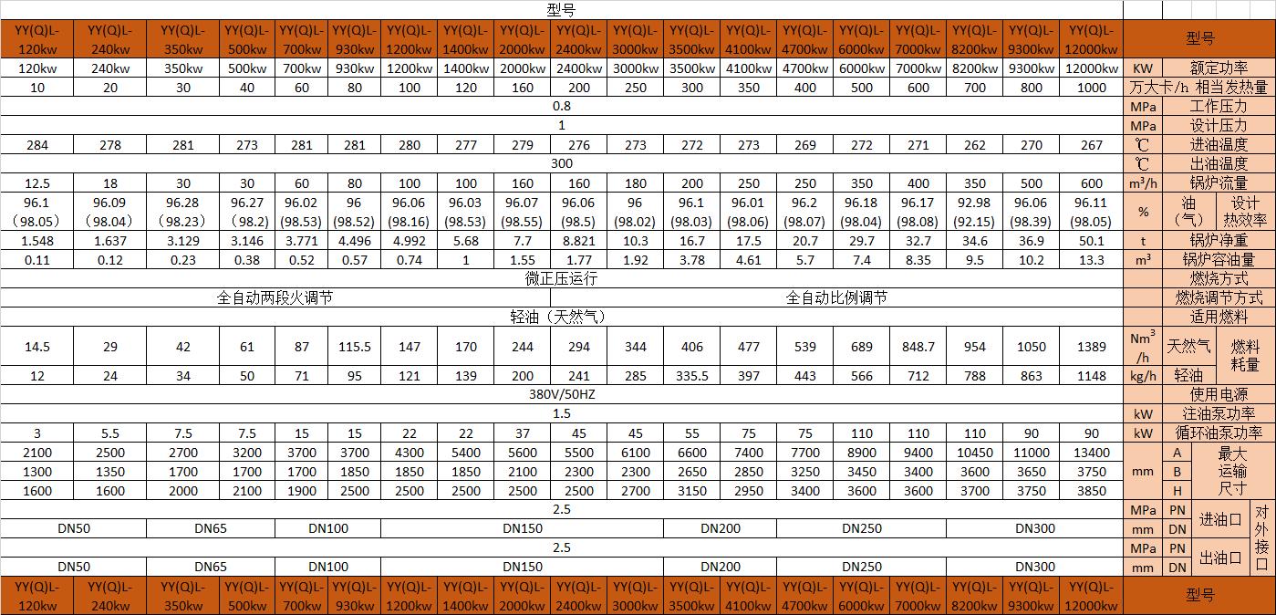 YY(Q)L燃气燃油立式导热油炉产品参数