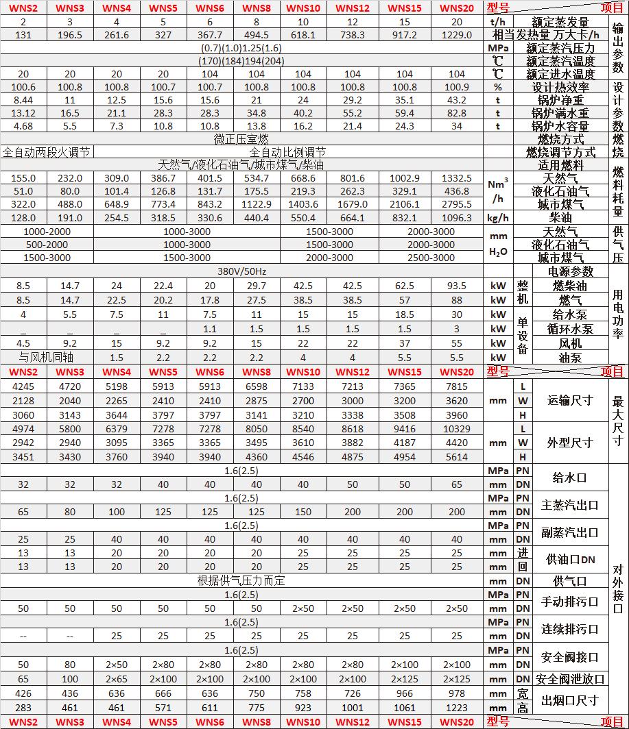 燃气(燃油)蒸汽锅炉产品参数