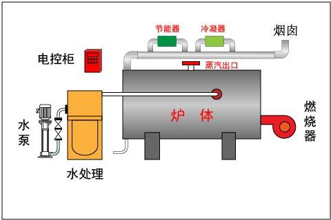 燃气(燃油)蒸汽锅炉原理图
