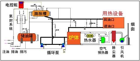 YLW燃煤(生物质)卧式导热油炉原理图