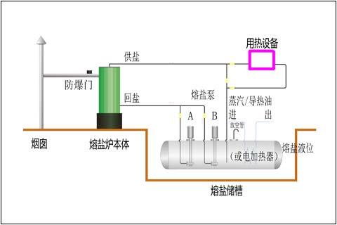 燃气熔盐炉原理图